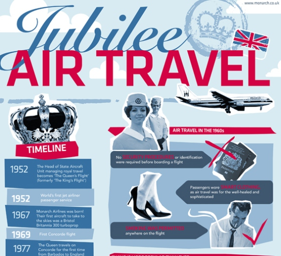jubilee aviation infographic – how flying has changed