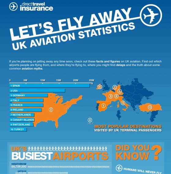 let's fly away uk aviation statistics