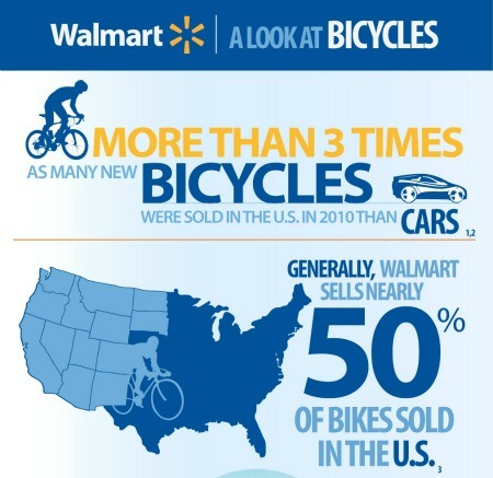 more than 3 times as many new bicycles were sold in the US than cars 1