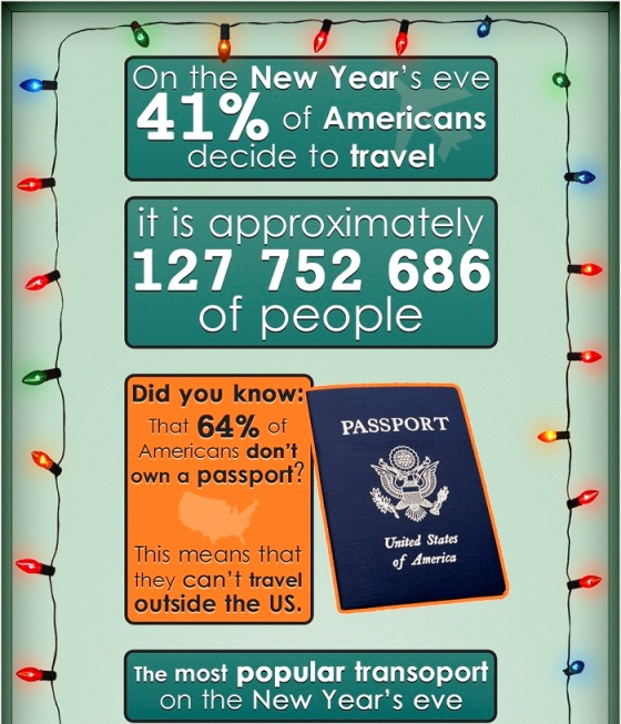 New Year Travel (Infographic)