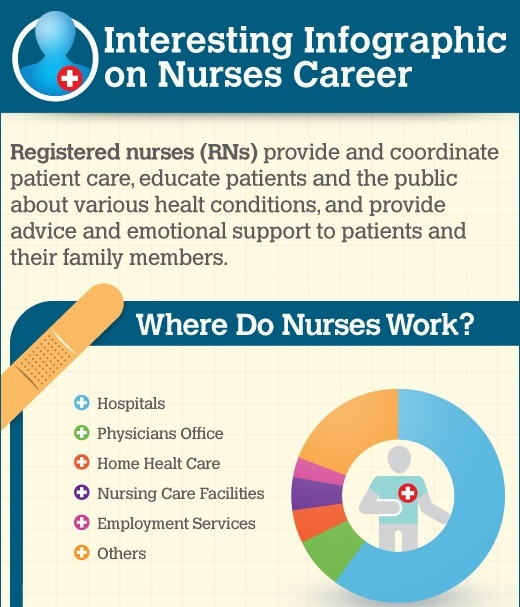 nurses career