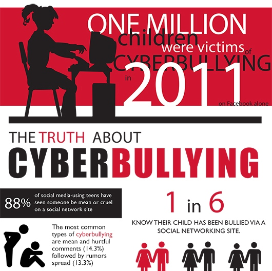 one million children were victims of cyberbullying
