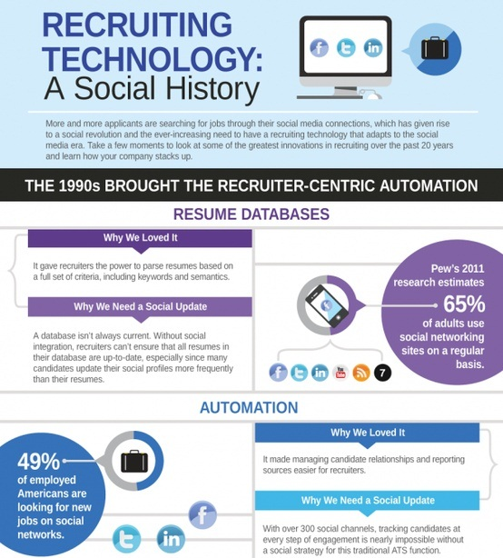 recruiting technology a social history