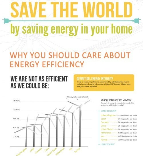 save the world by saving energy in your home 1