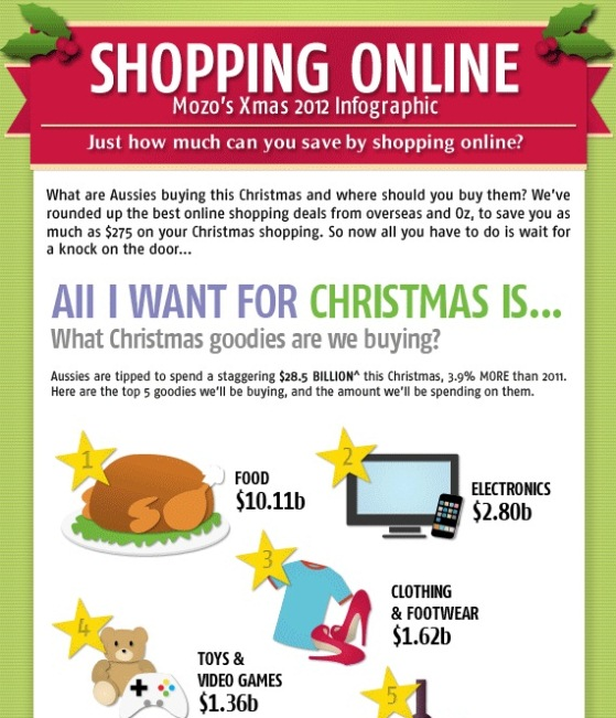shopping online mozo's Xmas 2012 infographic
