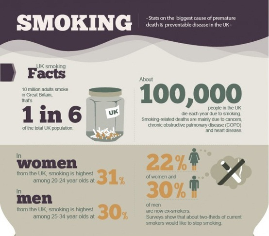 NCLEX Nursing Smoking Facts