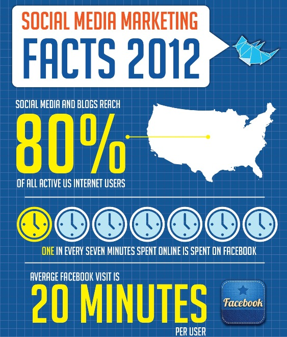 social media marketing facts 2012 1