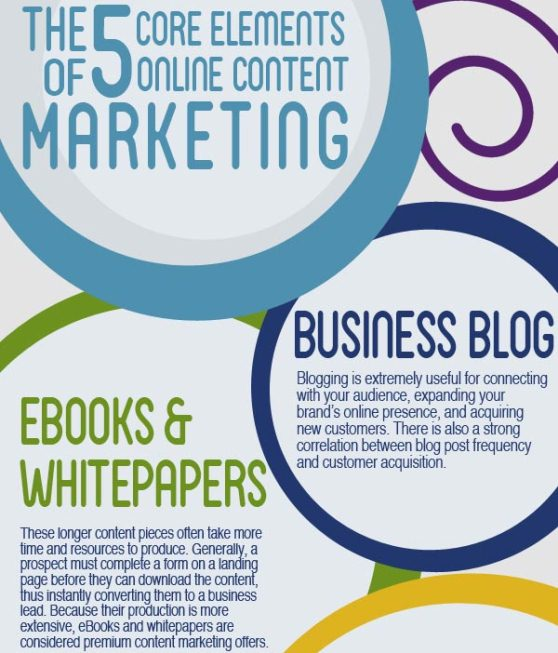 the 5 core elements of online content marketing 1