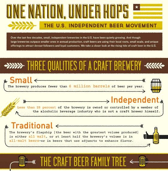 the U.S. independent beer movement 1