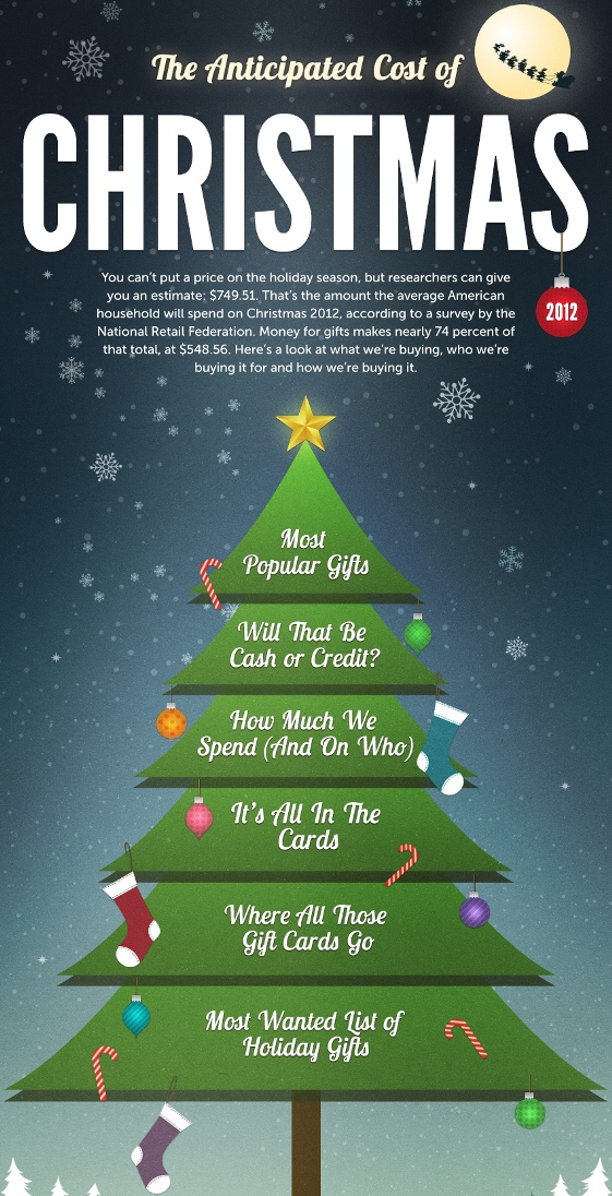 the anticipated cost of christmas 2012 1