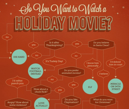 the christmas movie flow chart 1