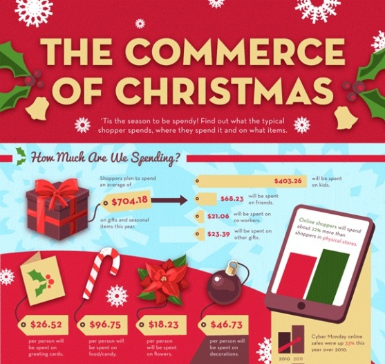 the commerce of christmas