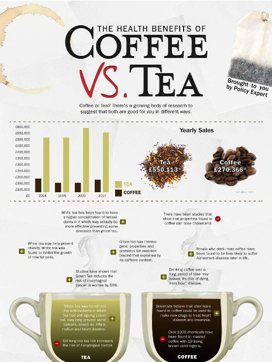 the health benefits of coffee & tea 1