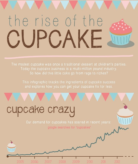 the increase of the cupcakes 1