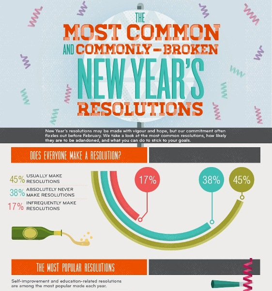 the most common and commonly-broken new year's resolutions 1