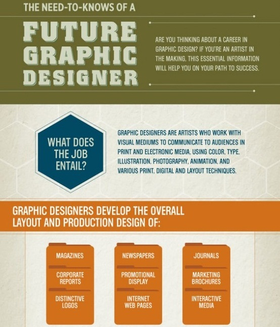 the need to knows of a future graphic designer