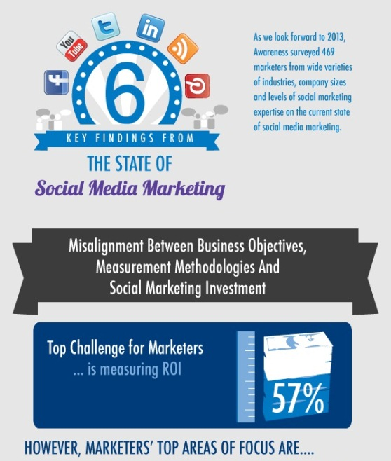 the state of social media marketing 1