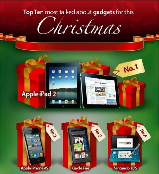 top 10 gadgets gifts for 2012 christmas