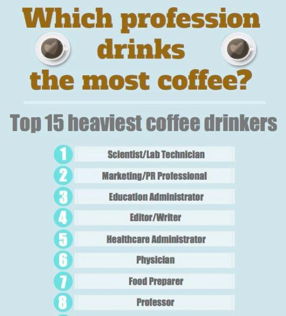 top 15 heaviest coffee drinkers 1