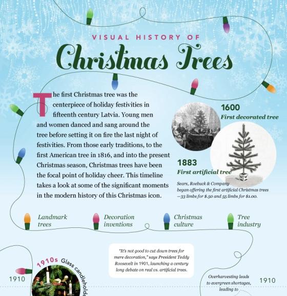 visual history of christmas tree