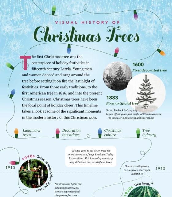 visual history of christmas trees 1 - Origin Of Christmas Tree