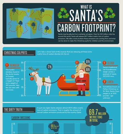 what is santa's carbon footprint