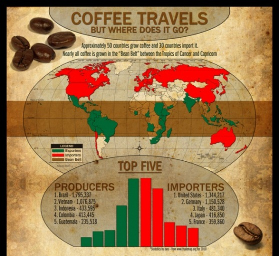 where does your coffee come from 1