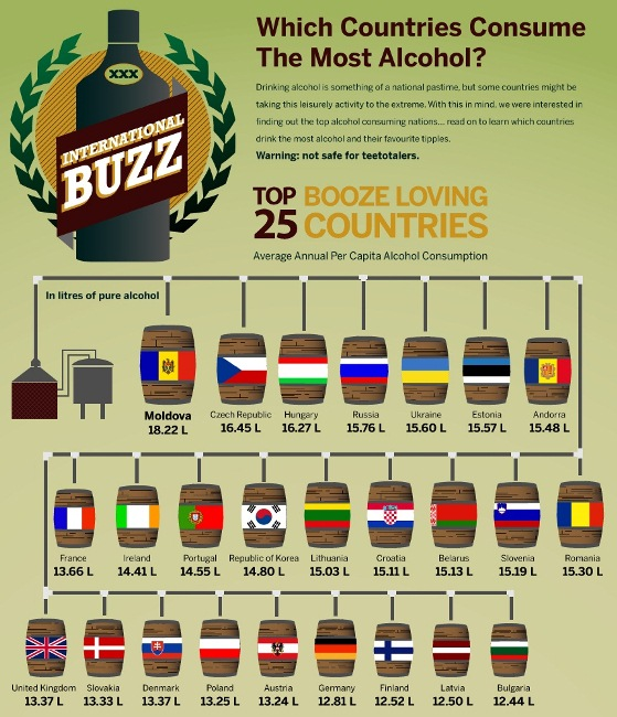 which country consumes the most alcohol 1