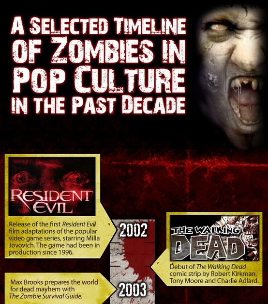zombies of the past decade