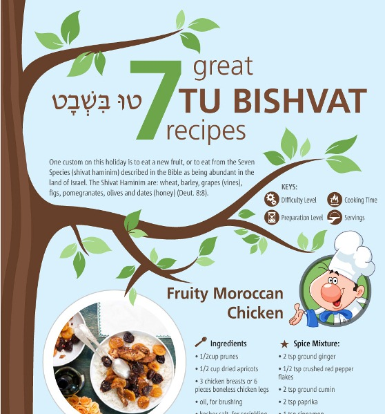 7 recipes for an appetizing tu bishvat 1