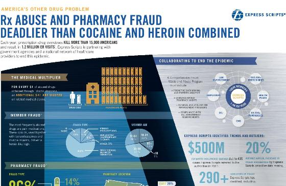RX abuse and pharmacy fraud deadlier than cocaine and heroin combined 1