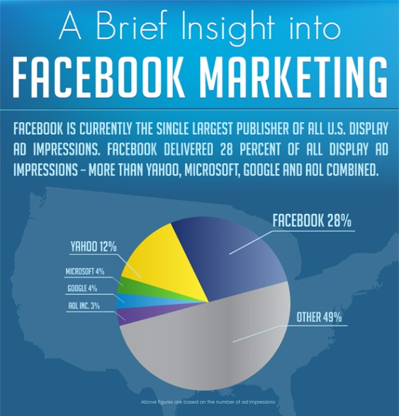 A Brief Insight into Facebook Marketing (Infographic)