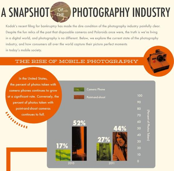 a snapshot of the photography industry 1