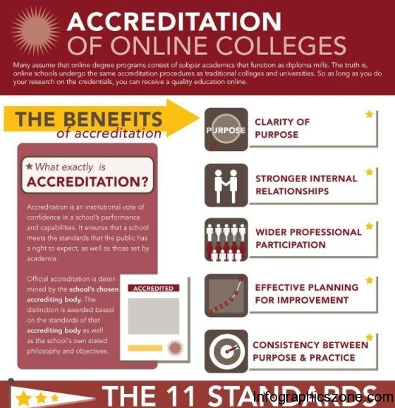accreditation of online degree 1