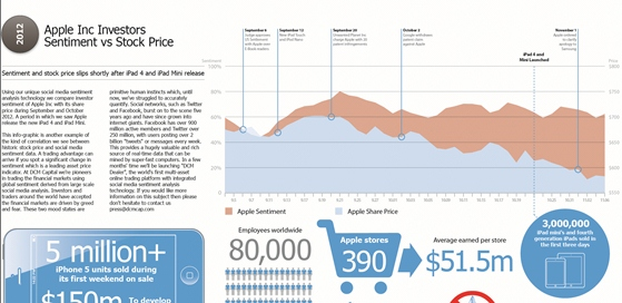 Apple Inc Investors Sentiment VS Stock Price (Infographic)