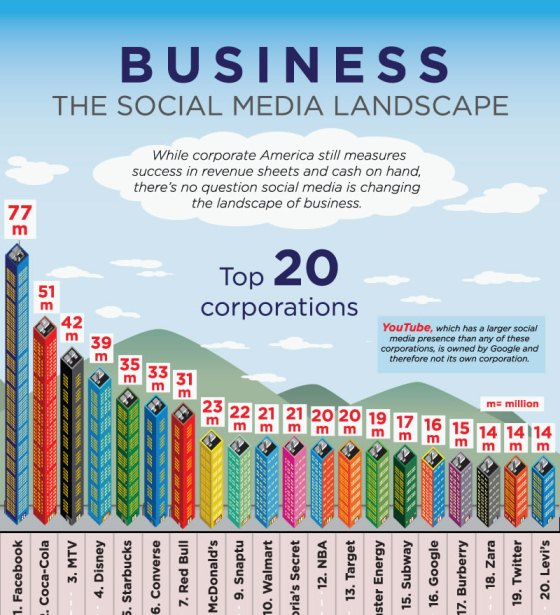 business the social media landscape 1