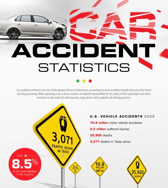 Top 10 Accident Infographics