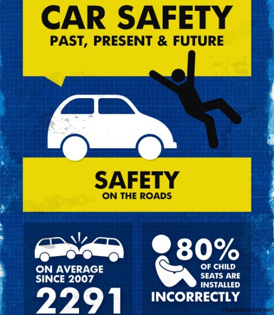 Car Safety Past, Present & Future (Infographic)