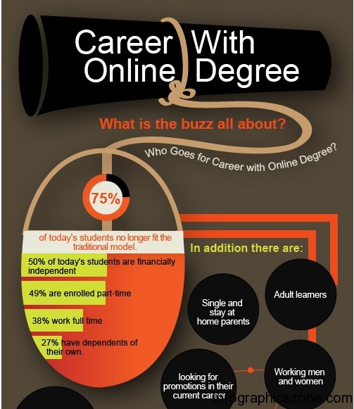 Top 5 Online Degree Infographics