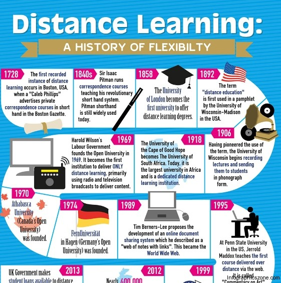 distance learning – a history of flexibility 1