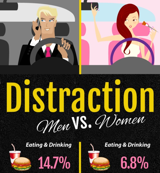 Distracted Driving: Men vs. Women (Infographic)