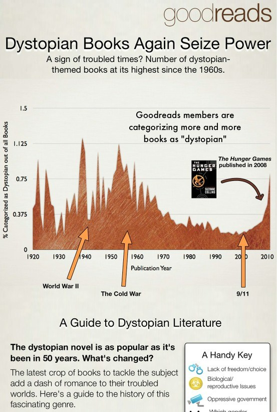 Dystopian Books Again Seize Power (Infographic)
