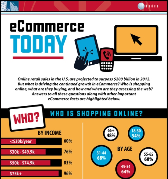 e Commerce today who is shopping online 1