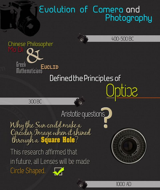evolution of camera and photography 1