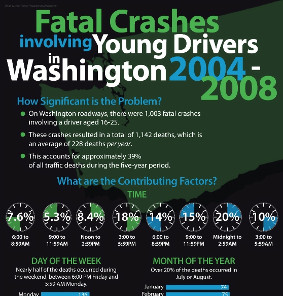 fatal crashes involving young drivers in washington 2004-2008 1