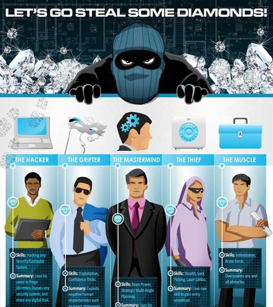 Great Diamond Heists: The How, Who and What (And If They Got Away With It) (Infographic)