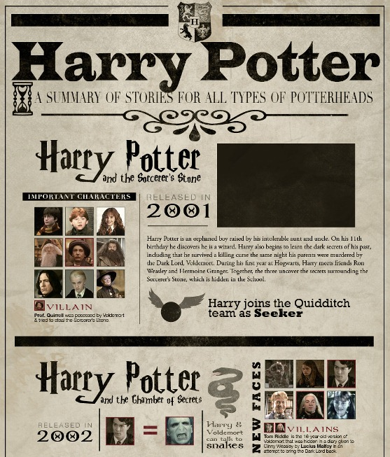 harry potter  a summary of stories for all types of potter