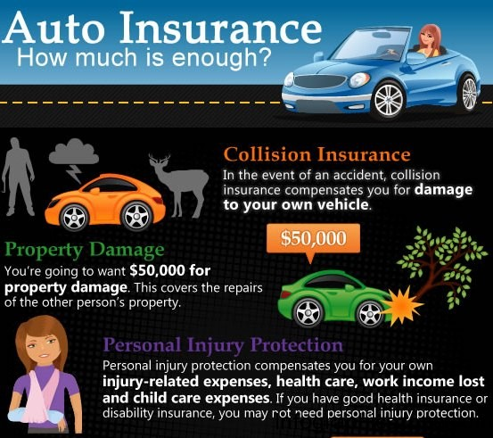 have enough auto insurance 1