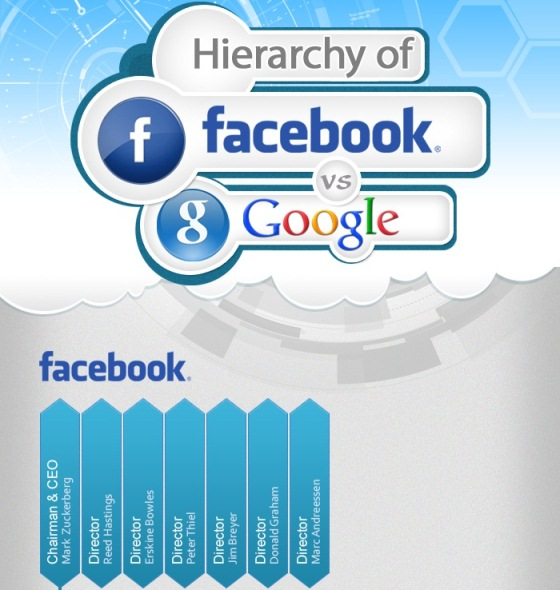 hierarchy of facebook vs google 1
