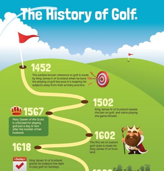 history of golf 1